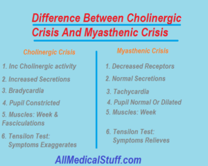 difference between cholinergic crisis and myasthenic crisis